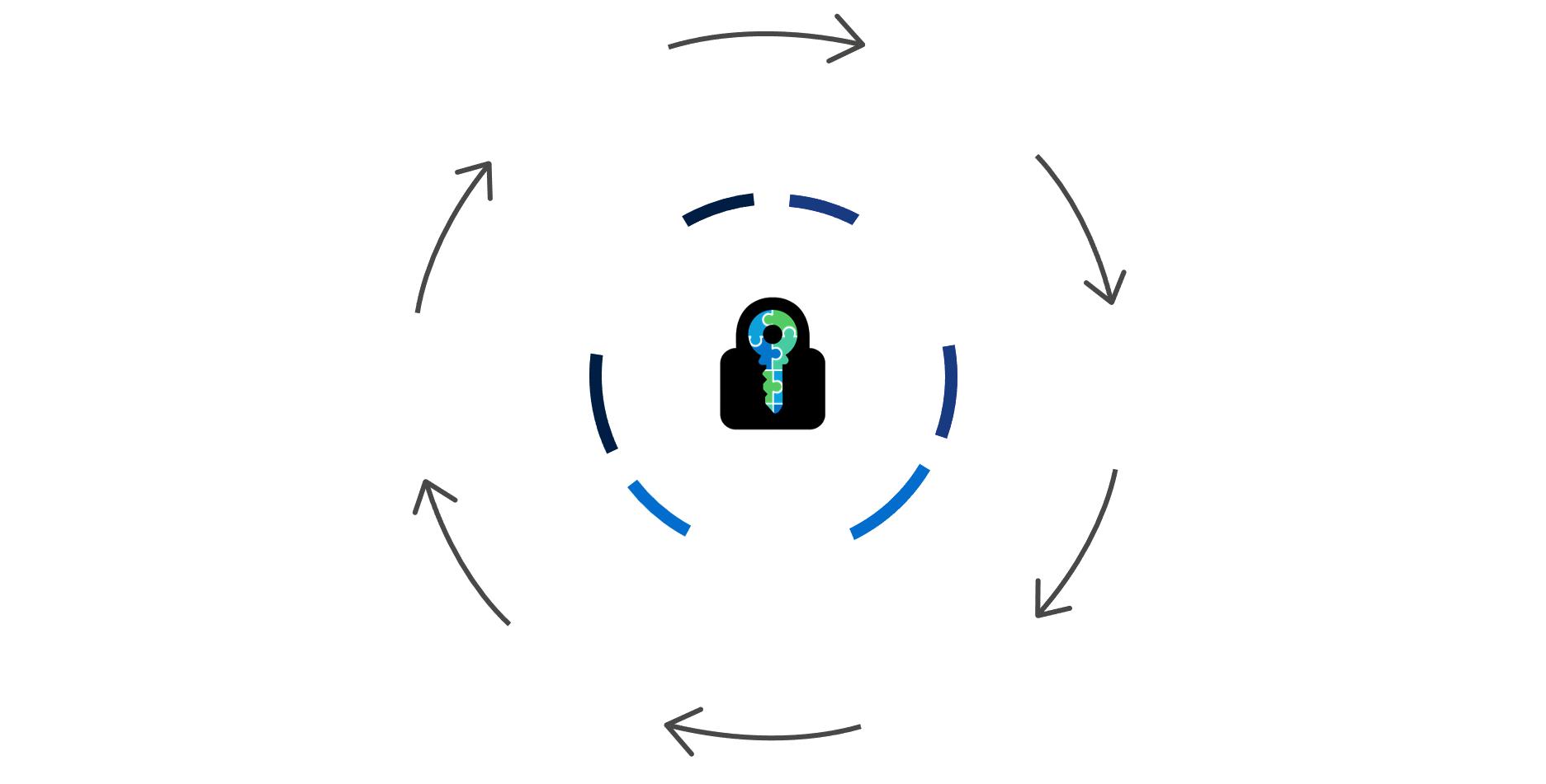 E-cryptor Lifecycle