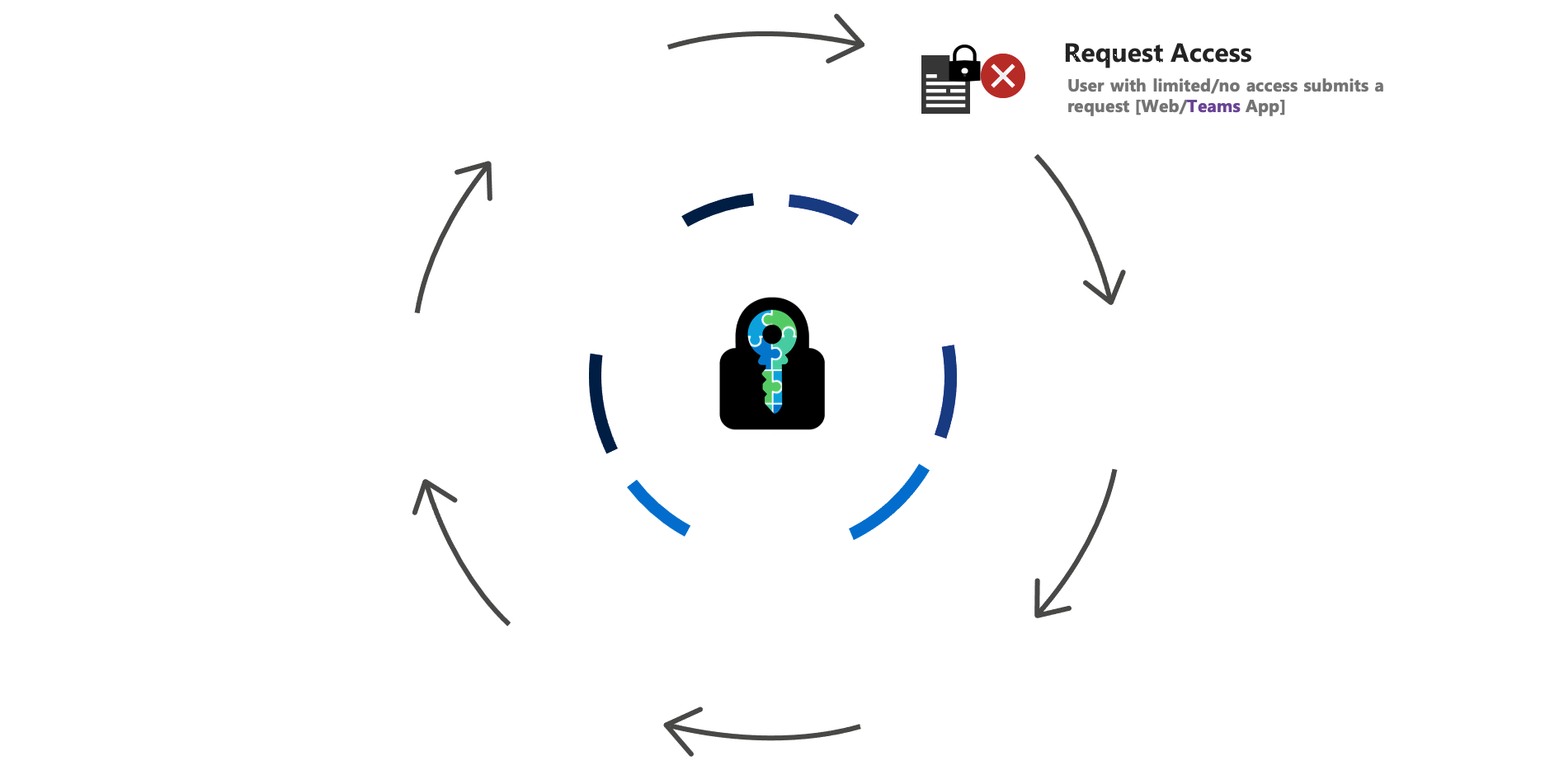 E-cryptor Lifecycle Request access