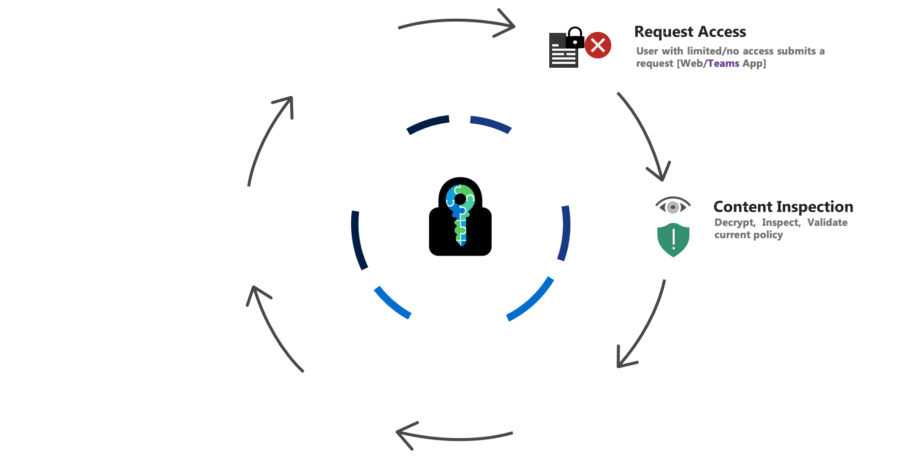 E-cryptor Lifecycle content inspection