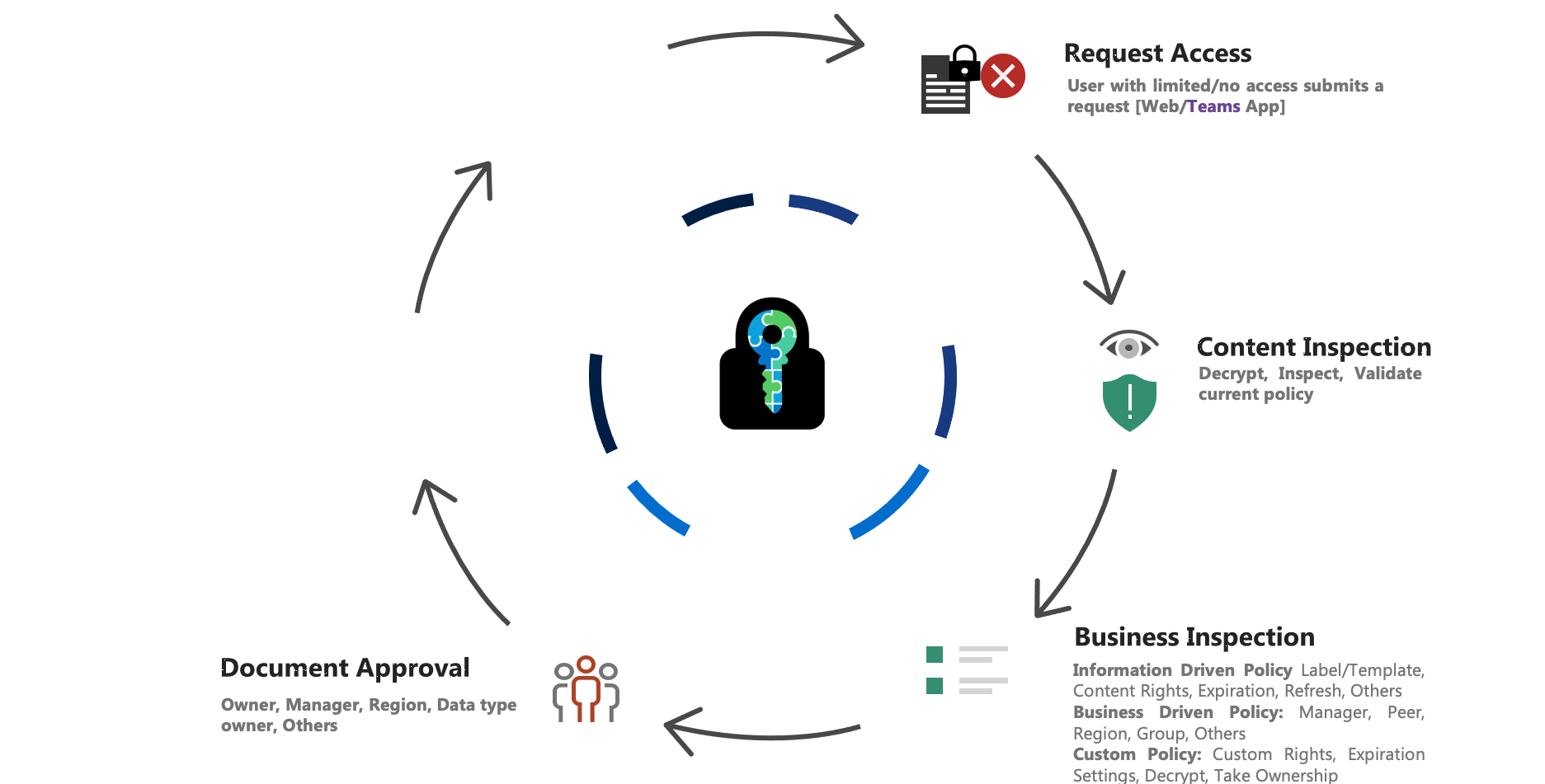 E-cryptor Lifecycle Document Approval