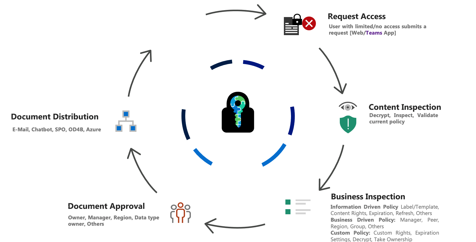 E-cryptor Lifecycle Document Distribution
