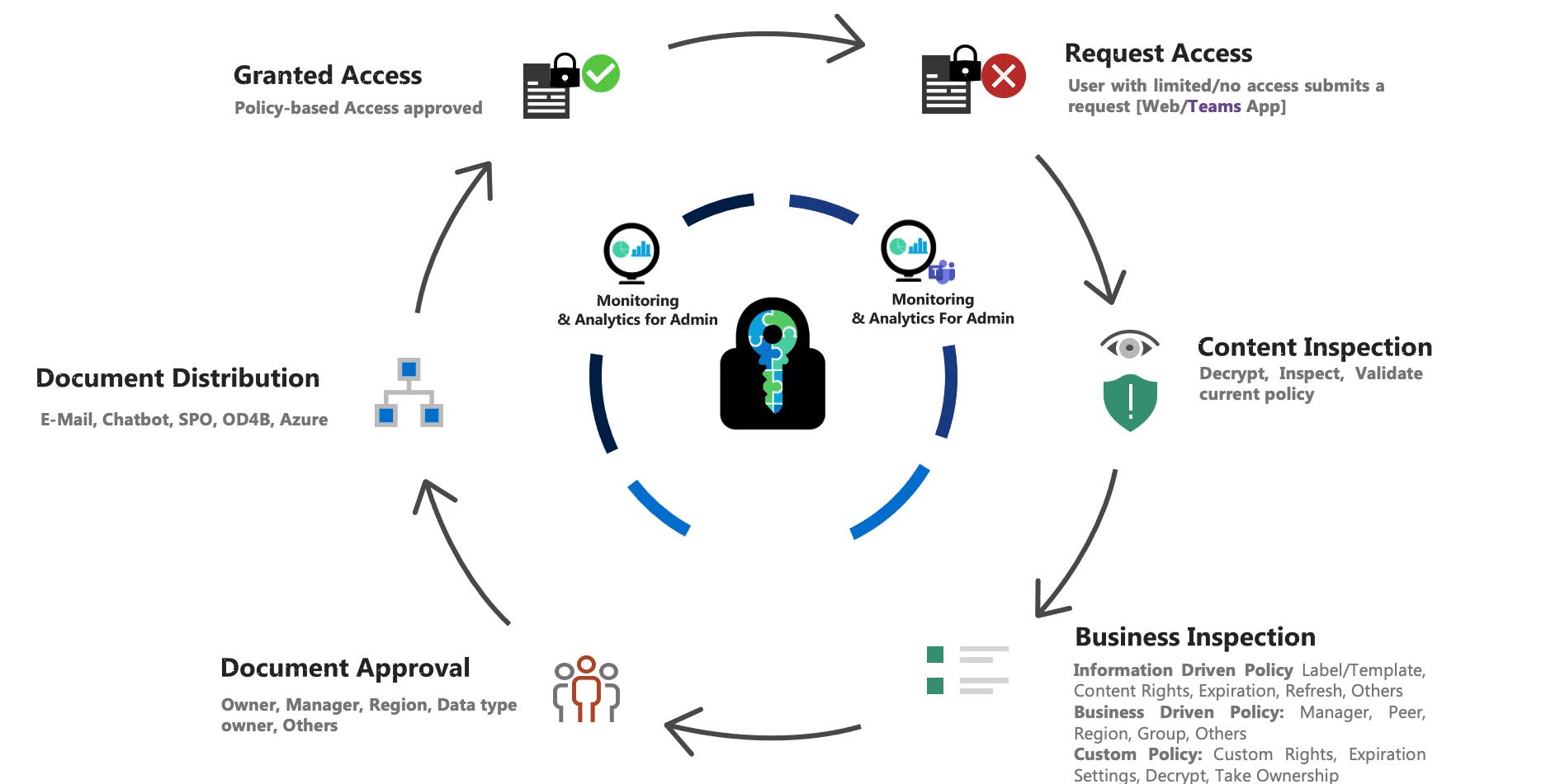 E-cryptor Monitoring & Analytics For Admin