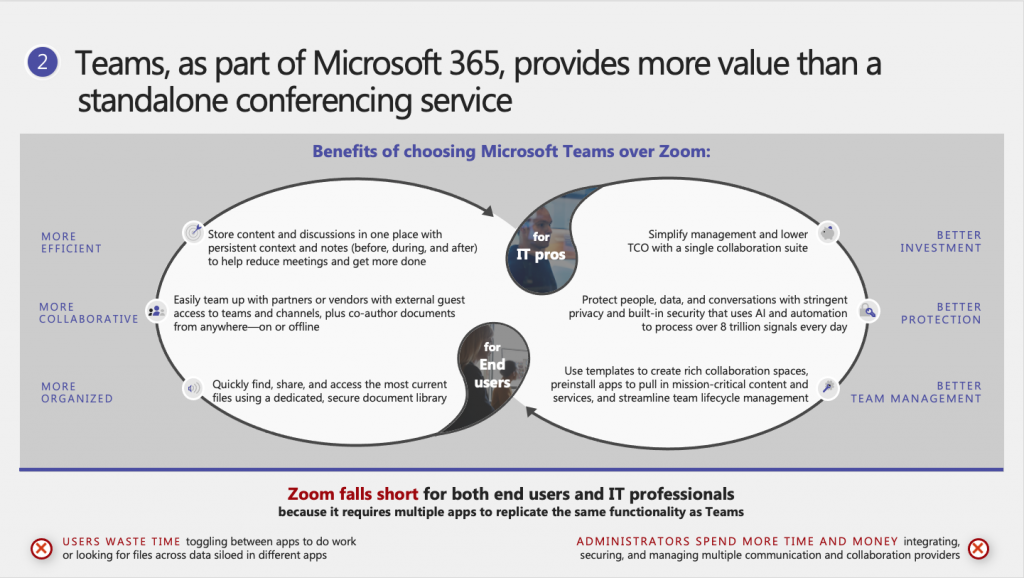 Graphic detailing why Tems is better Teams is better than Zoom for End Users and IT Pros. For End Users Teams is more efficient, More Collaborative and More organized. For It pros Zoom is Better Investment, Better Protection and Vetter Team Management