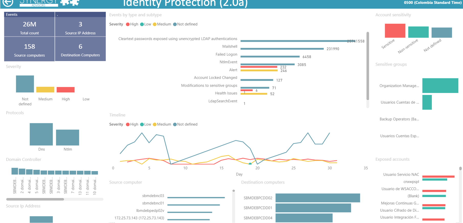 Identity Events by accounts